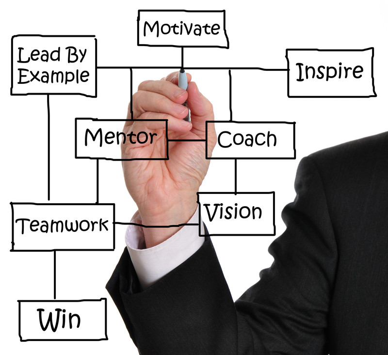 Getting an executive coaching services